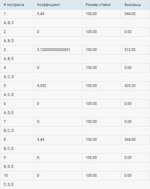 Пример расчёта системы в фонбет в таблице